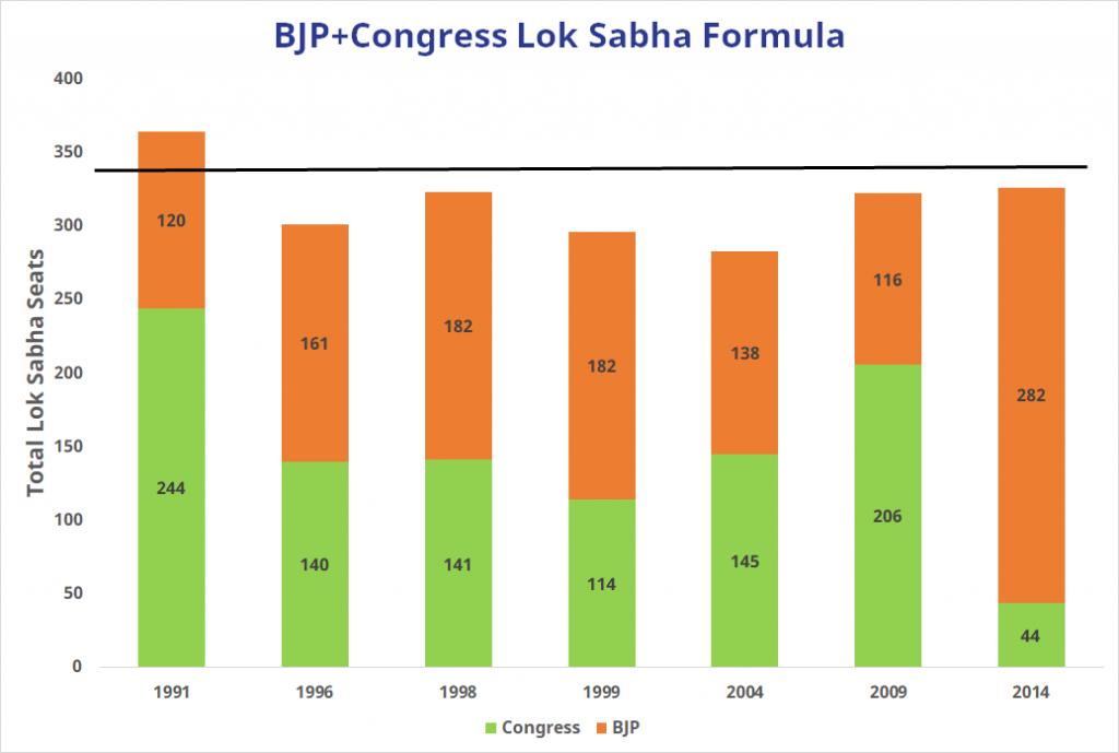 BJP Congress Lok Sabha formula