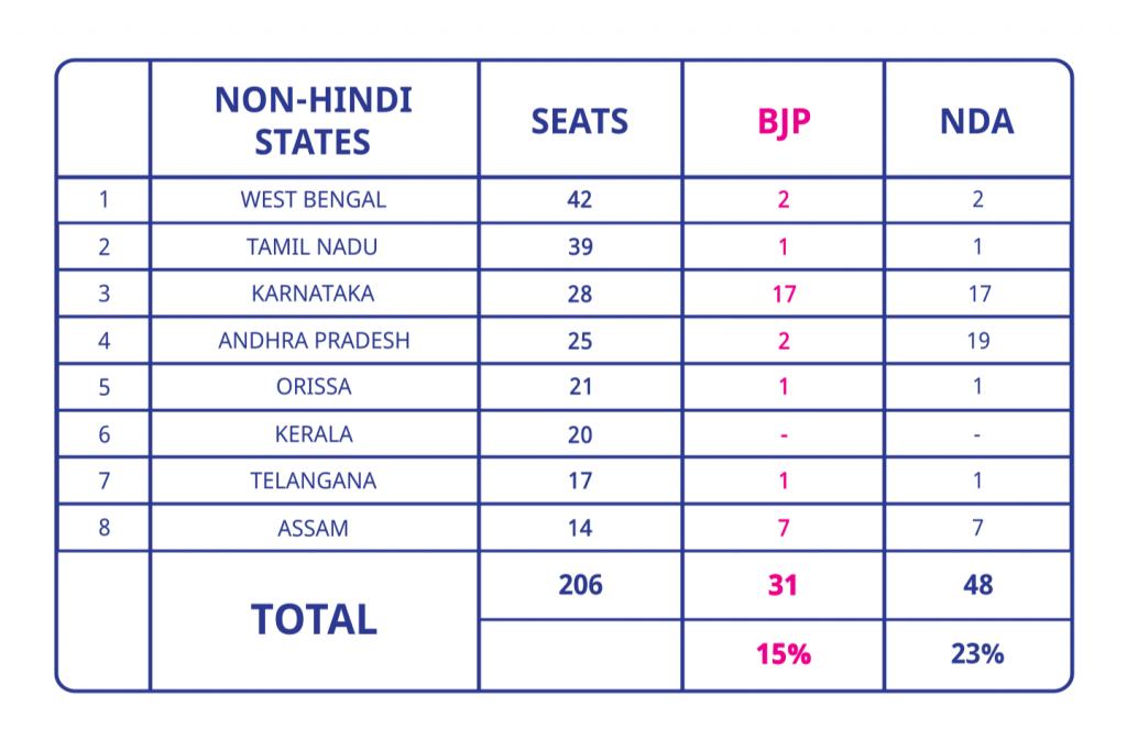 Non-Hindi States
