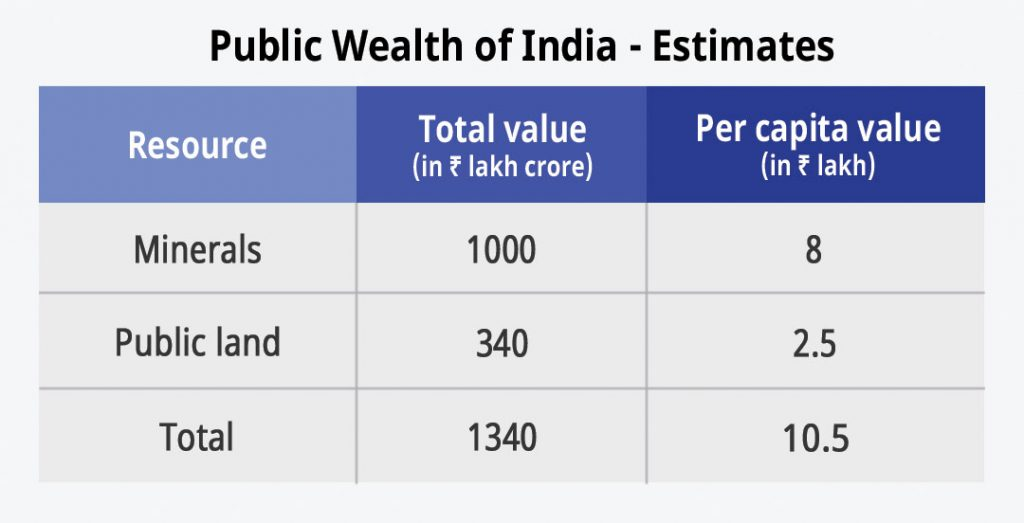 Public Wealth of India Estimates