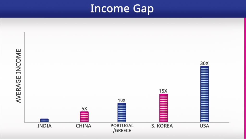 Income Gap Between Countries